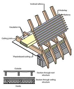 roof-substructure-3_250x281